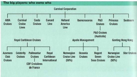 全球各大型的郵輪公司和公司