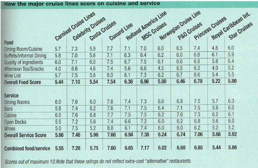 2013年郵輪公司的整體評鑑