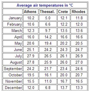 希臘的全年平均氣溫