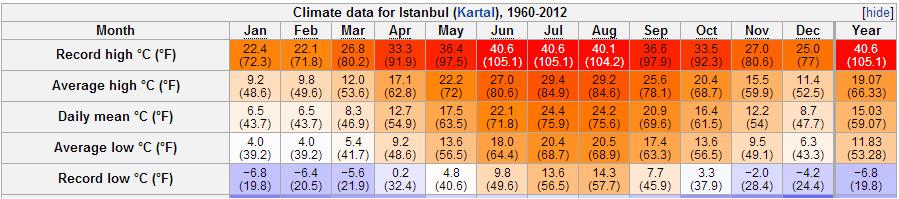摘自 Wiki 的伊斯坦堡天氣