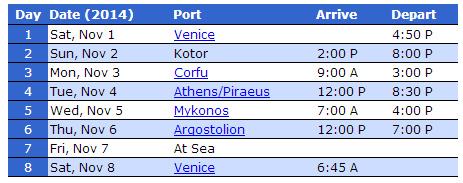 各港口停靠時間