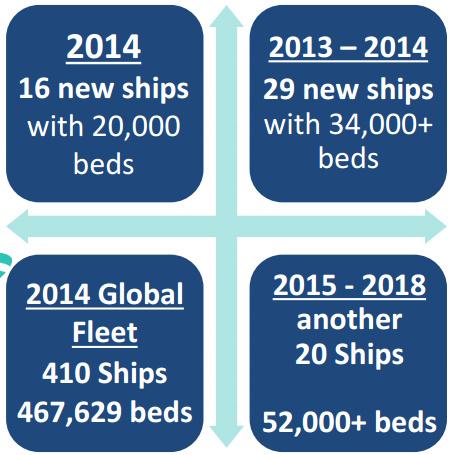 光是2014年就至少16 艘新船處女航