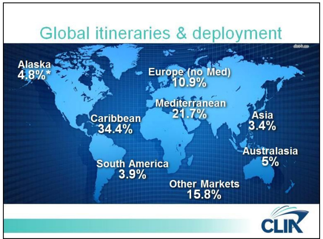 目前郵輪主要的市場還是在北美和歐洲