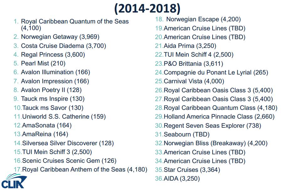 2014-2018 年預計下水的新郵輪