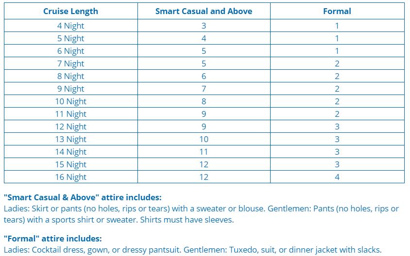 航程天數越多,需要穿正式服裝的天數也越多 (本圖引自 Celebrity Cruise 的官網)