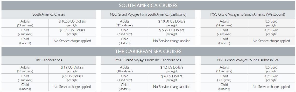 MSC 加勒比海航線的小費