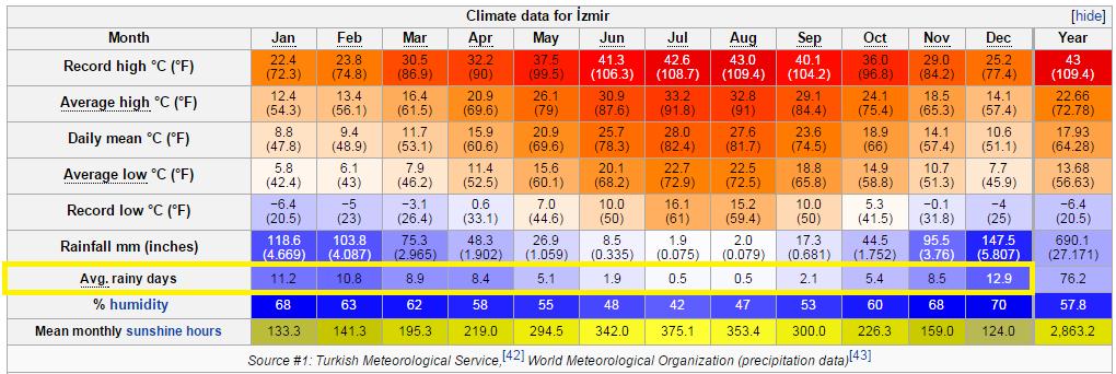 Izmir 各月份平均氣溫和降雨天數