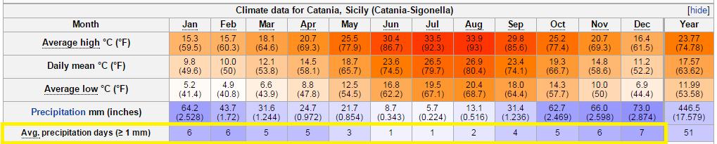 Catania 各月份平均氣溫和降雨天數