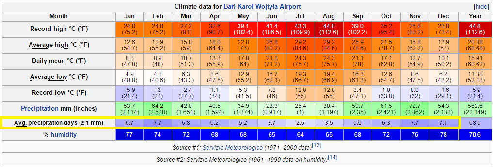 Bari 的各月份平均氣溫和降雨天數