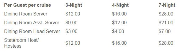 Disney 郵輪的小費計算方式比較複雜一點