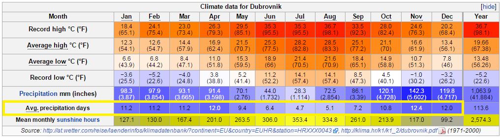 Dubrovnik 的各月份平均气温和降雨天数