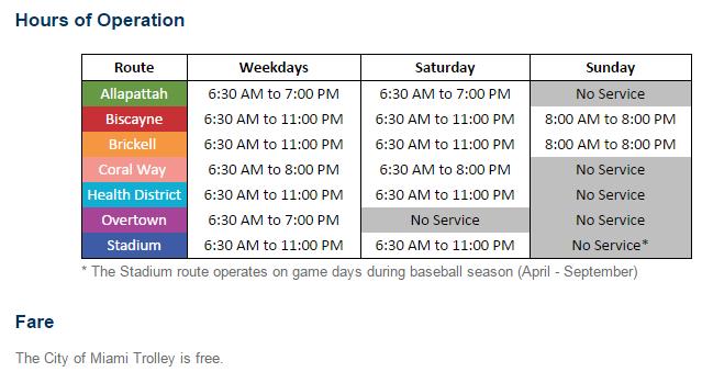 雖然 Miami Trolley 可以免費搭乘,不過要注意電車營運時間,星期天是沒有開的喔~