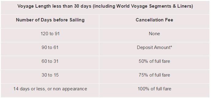 Cunard 郵輪在 3個月前取消行程免收手續費