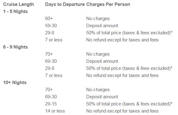皇家加勒比海郵輪的退款比例和時間 (注意:聖誕節和新年假期的航程不適用喔~)