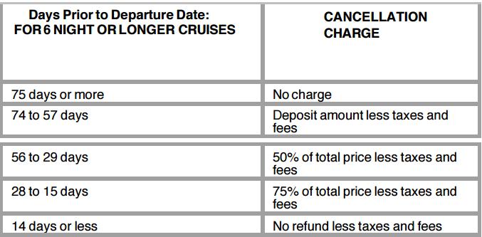 Celebrity 郵輪,離出發日 75天以前取消免收手續費