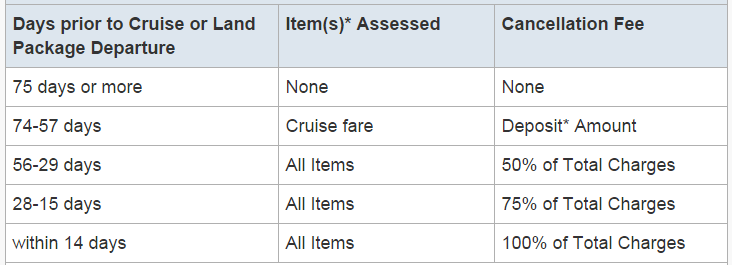 公主郵輪可以在出發日75天前免費取消
