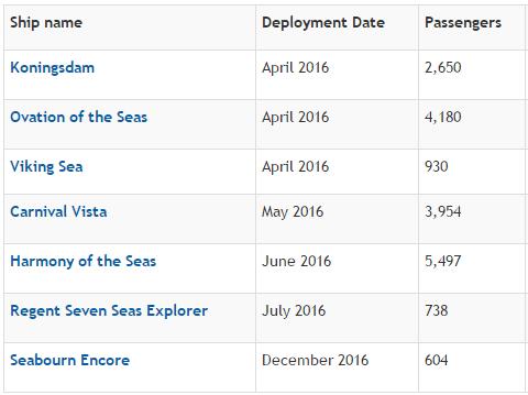 2016年全球總共有7艘新郵輪下水