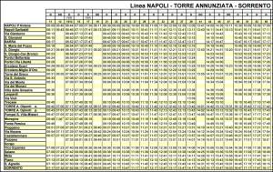 Naples往 Sorrento時刻表