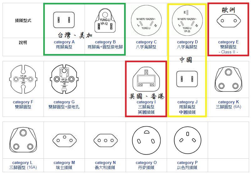 各國插頭型式 (資料來源:永力實業網站)
