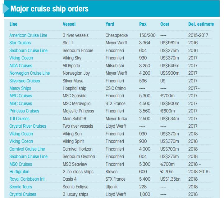 從2016年展望未來10年內的新郵輪訂單