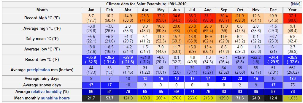 聖彼得堡天氣資訊,夏季下雨天數很多,記得帶備用雨具喔~ (from wiki)