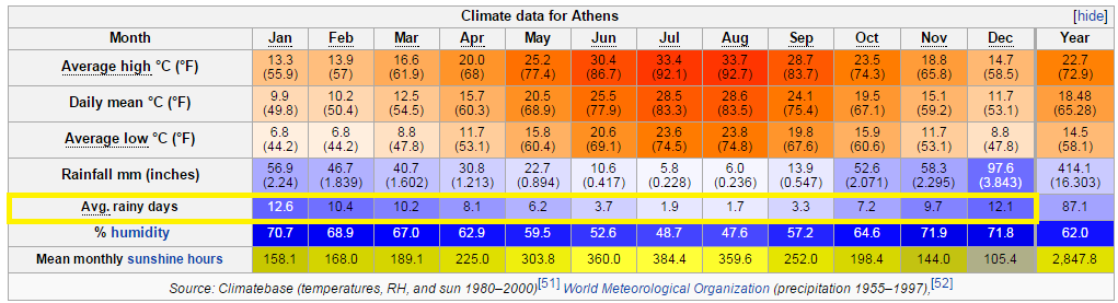 雅典的各月份平均氣溫和降雨天數(冬天還是有1/3的日子會下雨啊~) cc from Wiki